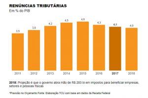 """Temer perdoa R$ 275 bi de impostos de empresas enquanto fala em """"rombo"""" na previdência"""