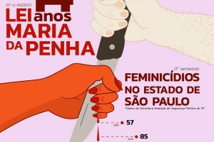 Nos 14 anos da Lei Maria da Penha, pandemia evidencia aumento da violência doméstica
